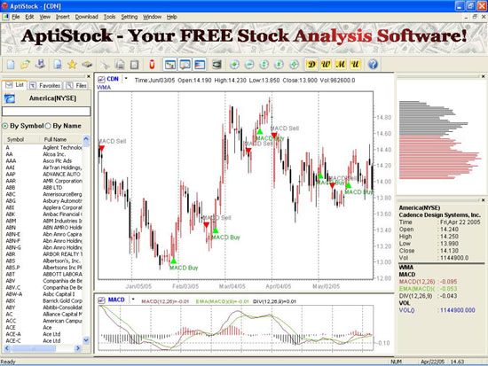 Stock trading signals software